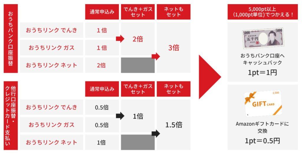 住信SBIネット銀行おうちバンク支店